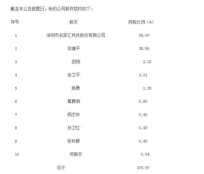 雷士照明出售中国区业务,名家汇证券开市停牌北镇